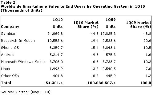 Android and iPhone OS Pave The Way For Huge Smartphone Growth [STATS]